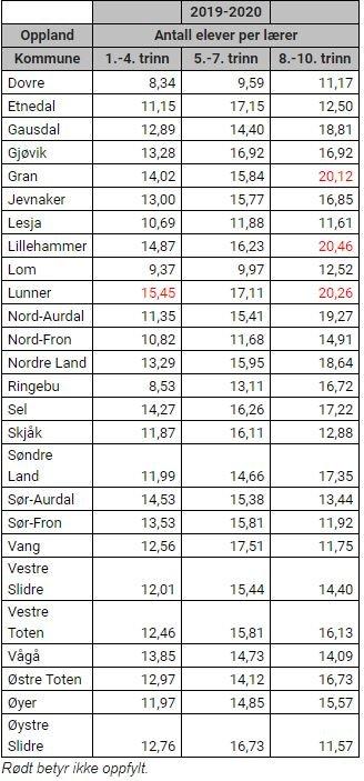 Tabellen viser resultatene for kommunene i Oppland. Rødt betyr ikke oppfylt.