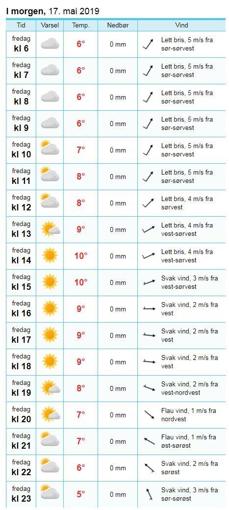 GRADVIS BEDRE: Slik ser prognosen for Tromsø fredag.