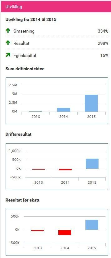 Regnskapsmessig kan Færder vise til gode grafer i 2015. Og i 2016 går det enda bedre.