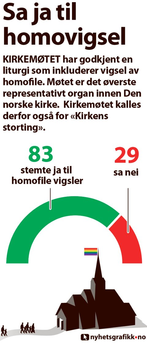 KIRKEMØTET har godkjent en liturgi som inkluderer vigsel av homofile. Møtet er det øverste representativt organ innen Den norske kirke.  Kirkemøtet kalles derfor også for «Kirkens storting».