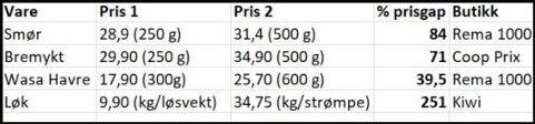 PRISGAP: Her er noen eksempler på ulike priser på samme vare i ulikt volum. Prisene ble innhentet onsdag 24.4.2019 på butikker i Oslo sentrum.