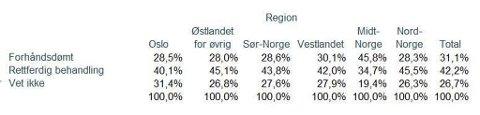 STØTTE: Undersøkelsen viser at velgerne i Midt-Norge er mest tilbøyelige til å mene at Trond Giske ble forhåndsdømt.