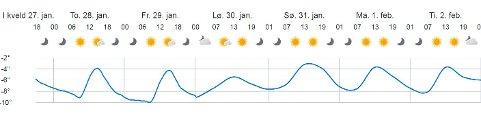 Det er duket for klare, solrike og kalde vinterdager i Fredrikstad. Samtidig blir dagene lengre og lengre.