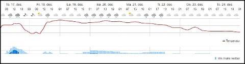 FINN FRAM PARAPLYEN: Plussgrader og regn så å si hver dag fram til julaften. Slik ser de neste døgnene ut for Sandefjords del. Skjermdump fra yr.no.