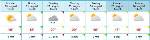VÆRET UKE 33: Slik melder Meteorologisk institutts været i Tønsberg, uke 33.