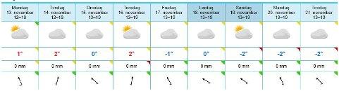 Langtidsvarselet er bedrøvelig for dem som gleder seg til vinter.