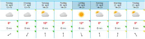PÅSKEVÆRET: Overskyet og litt sol.