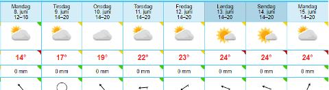 VARMT: Sjekk dette værvarselet. Ser ut som vi får en ganske så fin uke med gode temperaturer igjen.