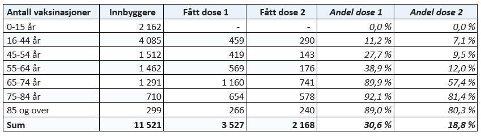 Oppdatert 28. mai kl. 04.38. Statistikken viser antall vaksinerte personer mot covid-19 registrert i Nasjonalt vaksinasjonsregister SYSVAK. Det kan være noe forsinkelser i registreringen. Tallene kan endre seg over tid. For å unngå identifisering av enkeltpersoner, vises ikke tall mellom null og fem. Kilde: FHI SYSVAK statistikkbank