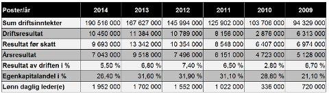 NØKKELTALL: HTS Besafe fra 2009 til 2014.