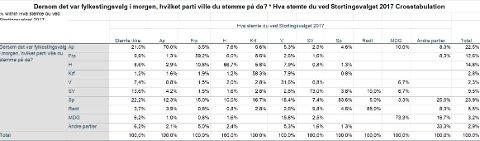Denne tabellen viser velgerbevegelser mellom partiene, og hvem Sp henter velgerne sine fra.