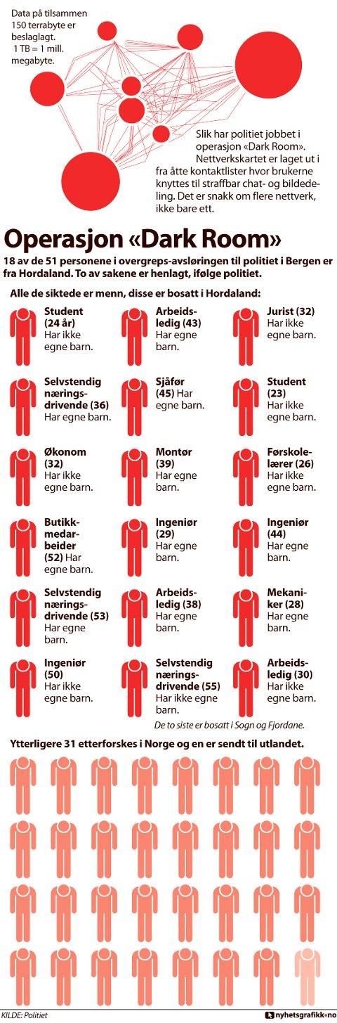 HORDALAND: 20 av de 51 personene i pedofili-avsløringen er fra Hordaland. To av sakene skal være henlagt, ifølge politiet. GRAFIKK: nyhetsgrafikk.no