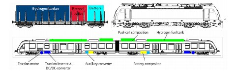 Kilde: Sintef/Bombardier/Alstom