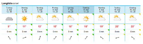 Slik ser langtidsvarselet fra yr.no ut mandag ettermiddag.