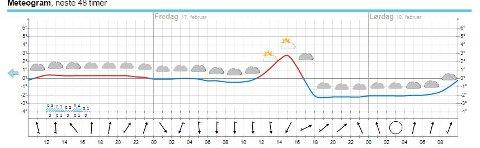 Slik ser meteorologenes varsel ut de neste 48 timene.
