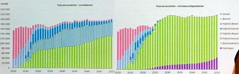 MARKANT FORSKJELL: Grafen til venstre viser hvordan TØI ser for seg at bilsalget vil utvikle seg om dagens trend i bilsalget fortsetter. Grafen til høyre viser hva de tror vil skje hvis politikerne når sine mål.