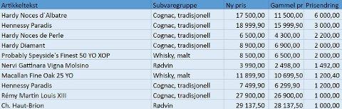 DE STØRSTE PRISHOPPENE I KRONER: Her er listen over de ti varene i Vinmonopolets sortiment totalt, som økte mest i pris i kroner. Ingen av varene er i Vinmonopolets basisutvalg.