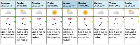 Langtidsvarselet for Skien viser stigende temperaturer fram mot helgen.Foto: (Meteorologisk institutt)