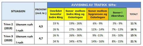 ENDRING I TRAFIKK: Beregninger viser at det vil bli kjørt totalt 16 prosent mindre i Oslo samt tur/retur Oslo etter innføring av trinn 2 i Oslopakke 3 og at trinn 3 vil føre til enda større nedgang. Nedgangen er i forhold til trafikken i 2014. (Virkninger av revidert avtale Oslopakke 3).