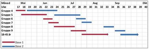Scenarioet tar utgangspunkt i at Rana mottar 1 000 vaksinedoser per uke frem til midten av juli og 2 500 doser per uke fra og med uke 29.