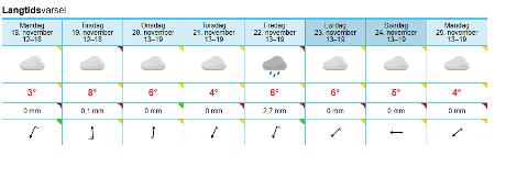 Værvarselet for Moss den kommende uka tyder på at det blir lite sol.