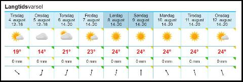 SÅ DIGG! Med unntak onsdag denne uka, får Sandefjord både varme og sol flere av de kommende dagene, ifølge yr.no.
