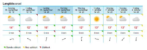 FERIEVÆRET: Høstferieværet blir som forventet, litt sol og noe synkende temperaturer.