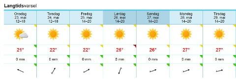 SOMMAR! Slik ser varselet for Førde ut den kommande veka, og ifølge meteorologen er det liten tvil om at vêret faktisk blir så bra.