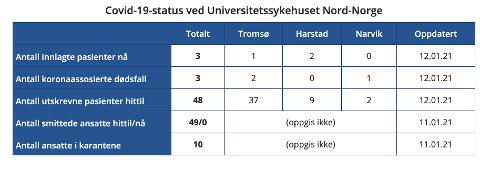 TO INNLAGT: Totalt har ni koronapasienter blitt skrevet ut fra UNN Harstad. Per 13. januar er det fortsatt innlagt to.