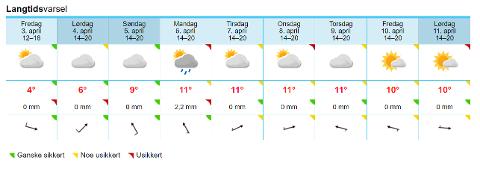 PÅSKEVÆRET: En god blanding av litt sol, skyer, regn og vind. Dette er været som meldes denne påsken.