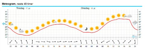 Temperaturene i Mo i Rana neste 48 timer viser at det foreløpig ikke ser ut til at temperaturene skal under 20 grader en eneste gang.