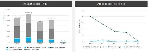 HALDEN: Oversikt over Haldens innsamling de siste 5 år