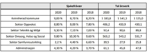 AUKE: 2020 blei nok eit år der talet årsverk auka, som ein kan sjå av denne tabellen henta frå årsmeldinga til Kvinnherad kommune.