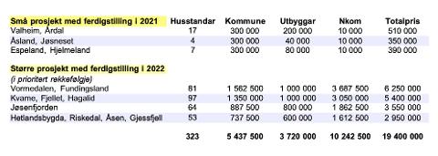 SØKTE OM MIDLAR: Dette er dei planlagde fiberprosjekta i Hjelmeland dei to neste åra, men rådmannen opplyser at det kan ta lengre tid om finansieringsplanen ikkje held.