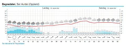 Slik ser værvarselet for Begnadalen ut i helga. Fredag er svært våt.