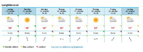 HELGEVÆRET: Meteorologisk institutt forteller at helgeværet blir preget av sol og sommertemperaturer i Halden.