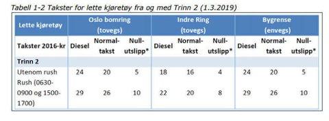 PRISER: Det vil koste 29 + 22 + 29 = 80 kroner for en dieselbil å kjøre gjennom de tre bompengene i rustrafikken. I tillegg blir to av bompengene toveis, slik at det også vil koste penger å kjøre ut av Oslo. (Virkninger av revidert avtale Oslopakke 3)