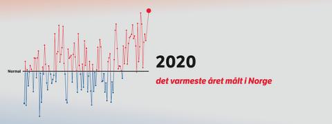 Siden 1900: Aldri har det vært varmere på de 120 årene som nasjonale målinger har blitt gjort.