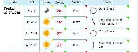 SANDE: Det ser ut til at det blir aller varmest i Sande i morgen. Men ifølge meteorolog Marit Berger kan det bli mer enn 33 grader.