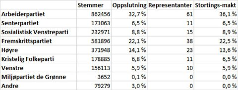 Resultatet for stortingsvalget i 2005.