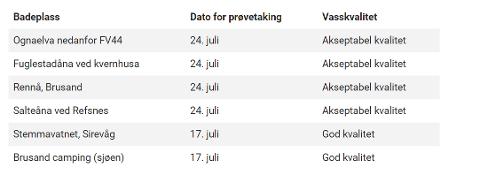 MÅLING: Slik ser målingene ut ved de seks utvalgte badeplassene i Hå