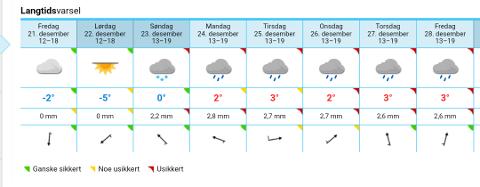 STEMMER IKKE: Værvarselet slik det fremstår på yr.no, stemmer ikke over ens med hva meteorologen melder for Narvik.