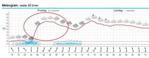 Når du våkner i morgen er temperaturen en helt annen enn når du legger deg i kveld. Illustrasjon: yr.no