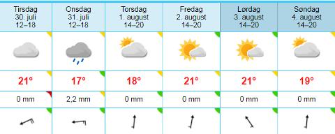 Værmeldingen i Risør til og med helga, i følge yr.no.