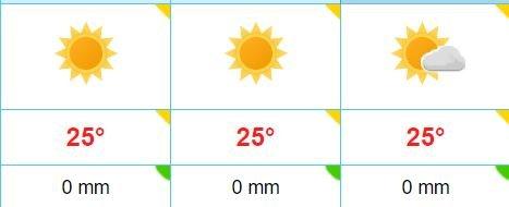 SOL: Slik er værvarselet for Bryne torsdag til lørdag.