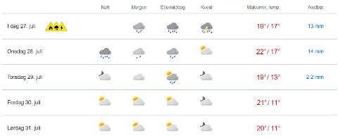 TRE VARSLER: Skjermbildet viser dagens værvarsel for Lillestrøm. De tre symbolene viser at det er sendt ut gult farevarsel for både styrtregn, skogbrann og lyn.