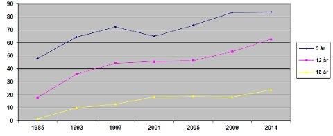 FORBEDRING: Grafikken viser utviklingen av tannhelsen for barn og unge fra 1985 til 2014.