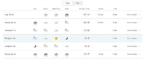 Den kjølige værtypen som har preget Fredrikstad de siste dagene, er over. Det er ingen minusgrader i sikte den nærmeste tiden.