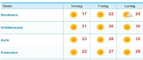 Det er ventet høye temperaturer i helga.