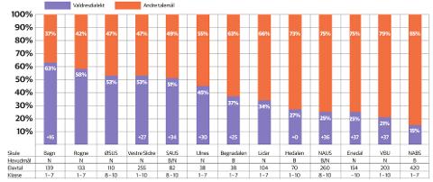 DIALEKT ved Skulane i Valdres: Tabellen syner dialektbruken ved alle dei 13 grunnskulane i Valdres i månadsskiftet januar/februar i år. Fiolett farge syner kor mange av elevane som pratar ein valdresdialekt, medan det oransje i søylene er andre talemål, der eit bokmålsprega austnorsk truleg dominerer. Til venstre ser ein Bang skule med høgast lokal dialektprosent, medan Nord-Aurdal barneskole er i andre enden – med minst lokal dialektbruk. Ved undersøkingane i 1994 og 2004 var det 25 grunnskular i Valdres, medan dette no er redusert til 13. For mange av skulane er dermed dagens elevgrunnlag endra, og ikkje lengre samanliknbart med i 1998 og 2004. Men for dei skulane som kan samanliknast, har me nedst i søylene synt nedgangen i lokal dialektbruk i prosentpoeng frå 1998 til 2019. Alle skulane, så nær som Hedalen, syner seg å ha nedgang i lokal dialektbruk. Heilt nedst i diagrammet ser ein hovudmålet ved kvar skule, årets elevtal og klassetrinna.